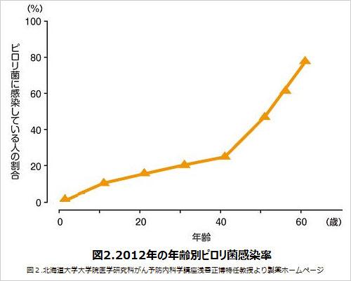 年齢別ピロリ菌感染率